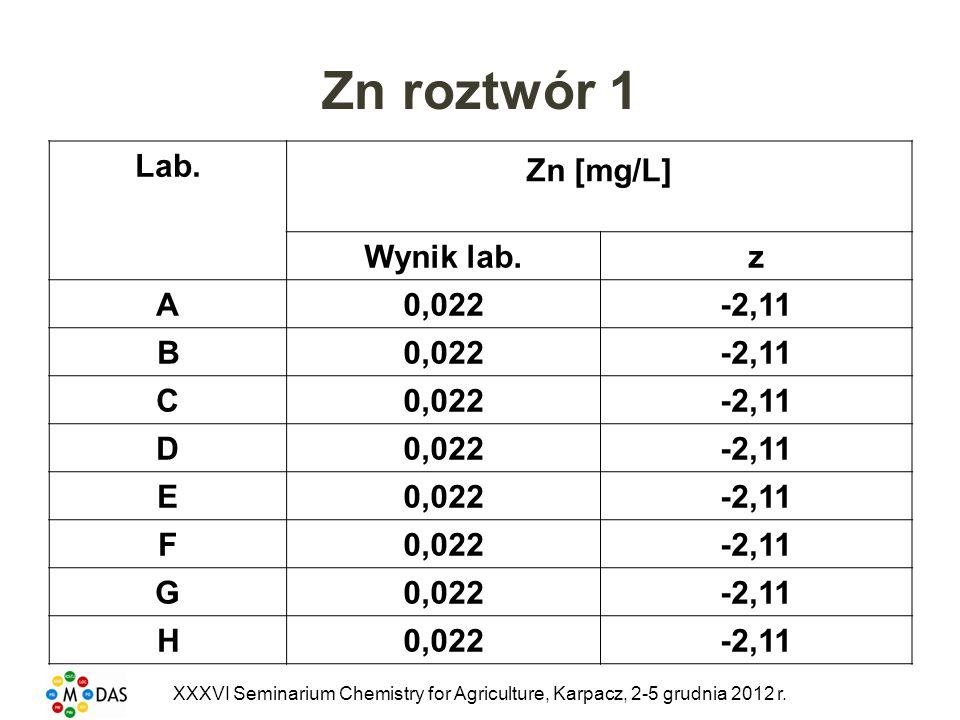 Zn roztwór 1 Lab. Zn [mg/L] Wynik lab. z A 0,022 -2,11 B C D E F G H